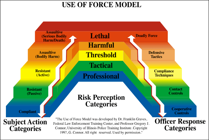 Use of Force Workgroup
