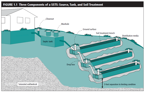 Diagram Showing Typical Septic System with Trench Drainfield